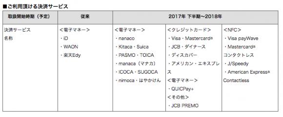 マクドナルド 決済 クレジットカード suica