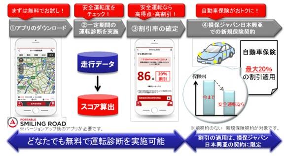 損保ジャパン日本興亜 テレマティクス保険