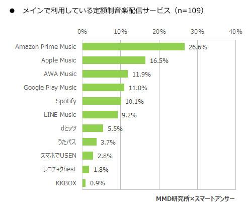 「2017年3月スマートフォンでの音楽視聴に関する調査」