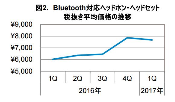 Bluetoothヘッドホン 販売動向
