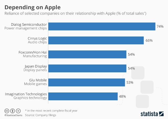 Apple 依存度