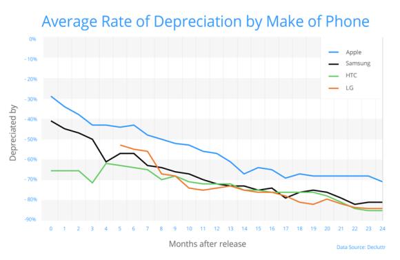 スマホ 買取価格 下落率
