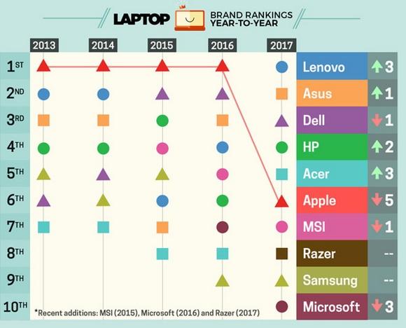 Laptop Mag ランキング 2017