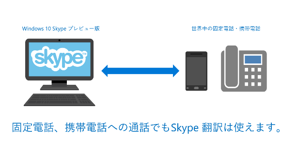 Skype翻訳