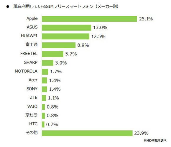 SIMフリースマートフォン購入者調査 MMD研究所