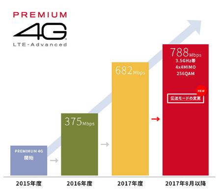 PREMIUM 4G