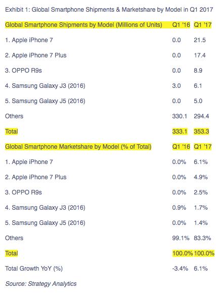 1Q2017 人気スマートフォン