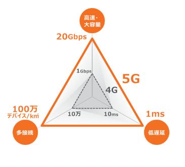 4Gと5Gの比較