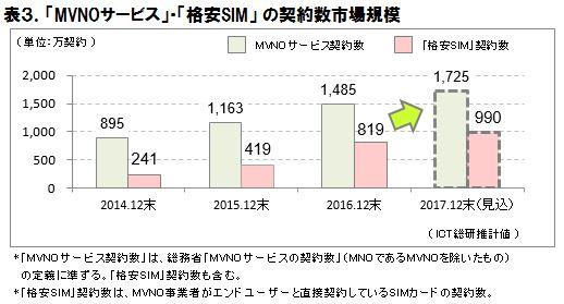 格安SIM契約者数市場規模