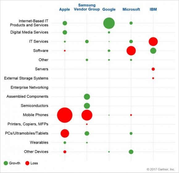 gartner apple 収益 2016