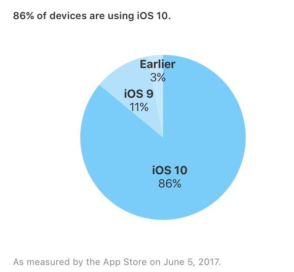 iOS10 シェア 2017年6月5日