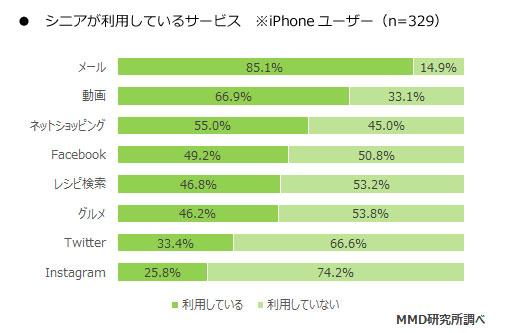 2017年シニアのスマートフォン利用に関する調査