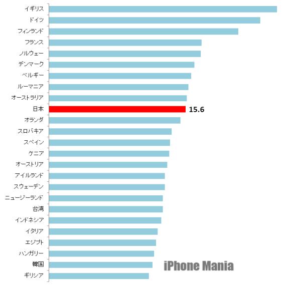 Q1 2017 Akamai モバイル平均速度