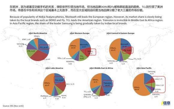 transsion 中国 スマホ アフリカ
