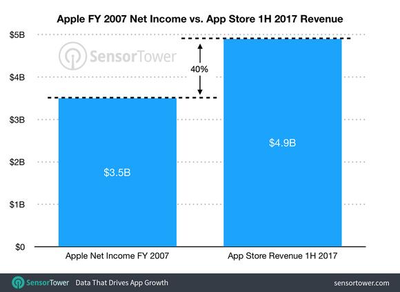 Sensor Tower App Store