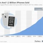 iphone 売り上げ 台数