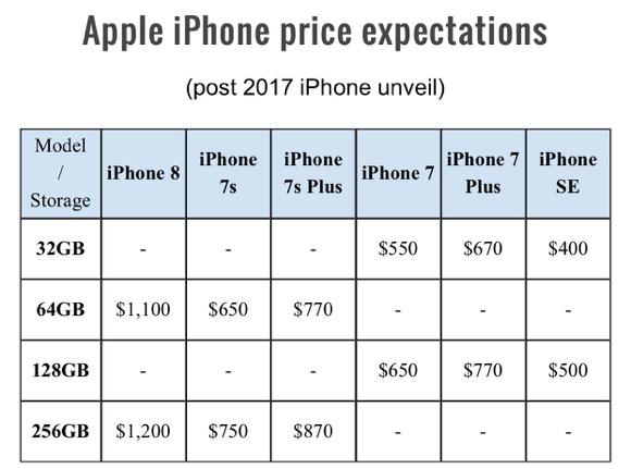 iPhone8 価格