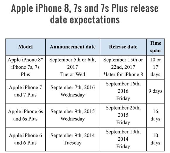 iPhone8 発表 発売日