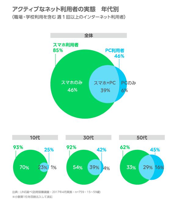 LINE インターネットの利用環境 定点調査(2017年上期)