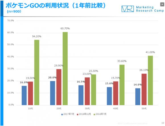 ポケモンGOの利用状況(1年前と比較)