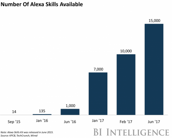 number of alexa skills available