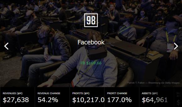 Facebook Fortune 500 2017