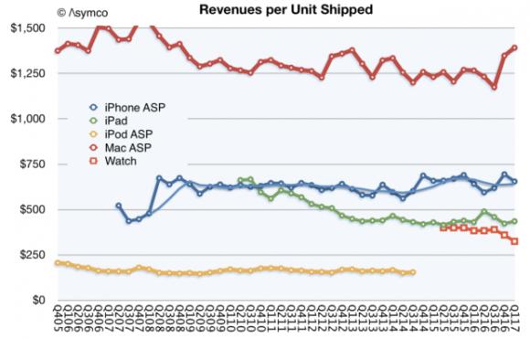 Apple 価格モデル