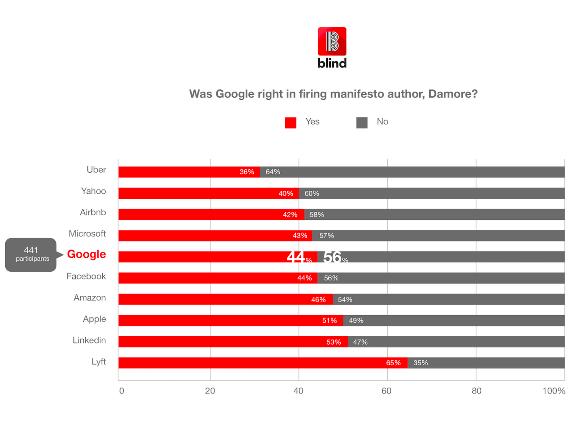 Google 性差別 解雇 調査