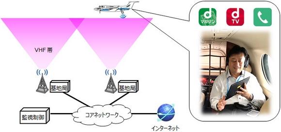 NTTドコモ 機内Wi-Fi