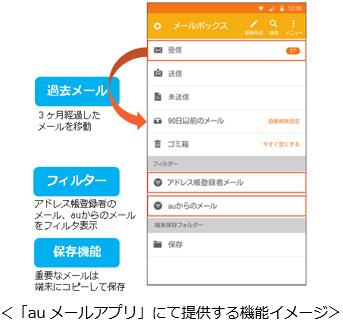 人気なAndroidメールアプリのまとめ -