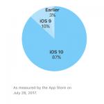 iOSシェア 2017年7月