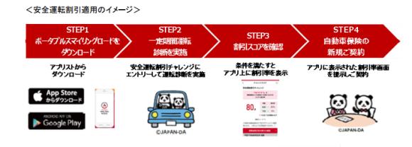 安全運転割引 損保ジャパン日本興亜
