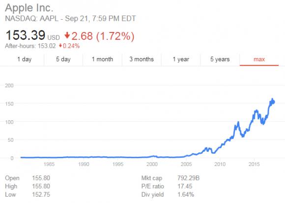 apple 株価