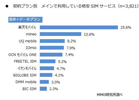 MMD研究所 「2017年9月格安SIMサービスの利用動向調査」