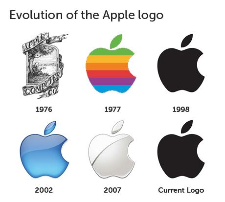 Apple ロゴ 歴史