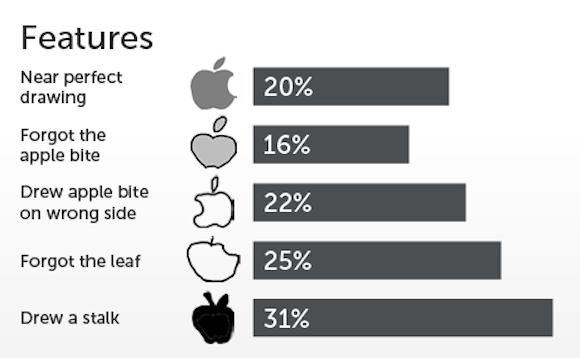 Apple ロゴ 調査
