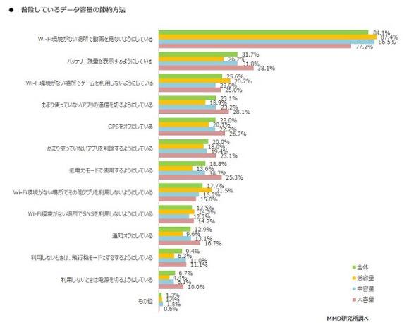 MMD研究所 大手キャリアデータ容量別利用実態調査