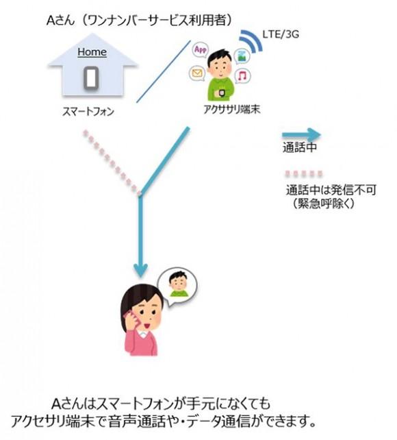 NTTドコモ ワンナンバーサービス
