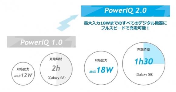 Anker PowerIQ 2.0