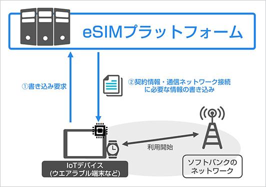 Softbank-eSIM