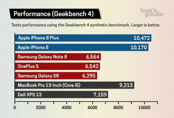 iphone8 ベンチマークスコア