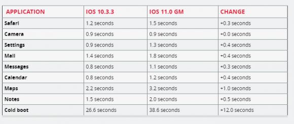 iphone5s ios11 ios10
