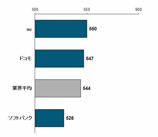 J.D. パワー 2017 年日本携帯電話 サービス顧客満足度調査