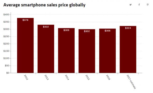 スマートフォン 価格