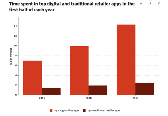 People_are_spending_more_time_in_top_shopping_apps_like_Amazon's_-_Recode