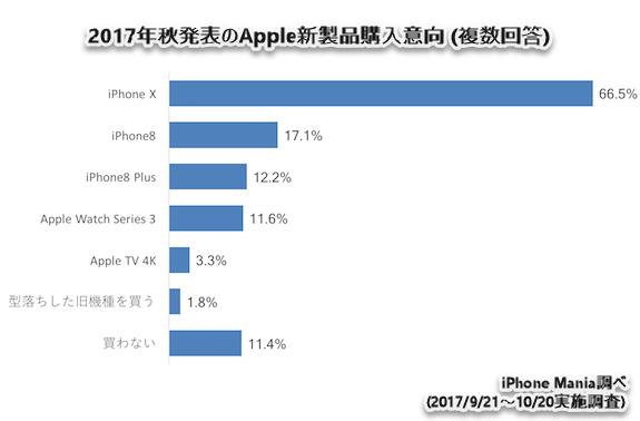 iPhone Mania アンケート Apple 新製品