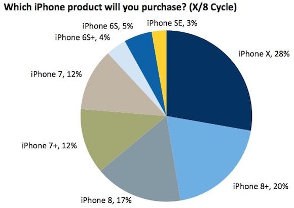 iPhone X 購入意向