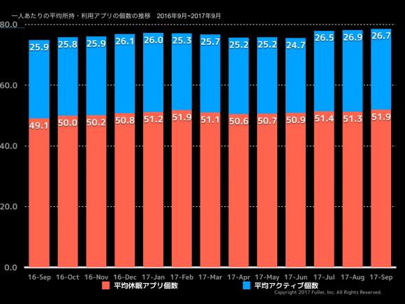 アプリの平均所持数と利用アプリの個数