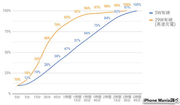 独自 iPhone X 充電 速度 比較 検証