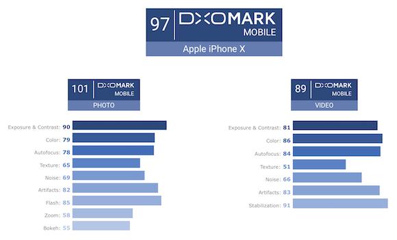 iPhone X カメラ性能 DxOMark